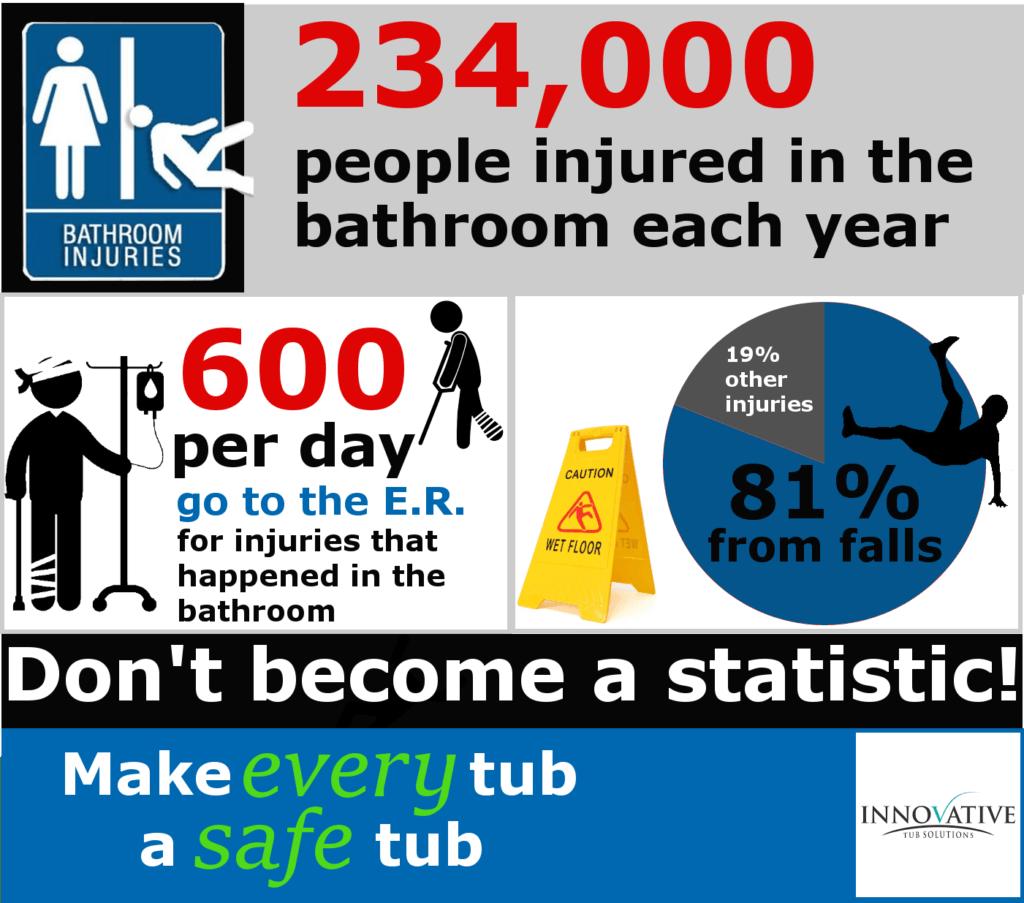 bathroom safety stats